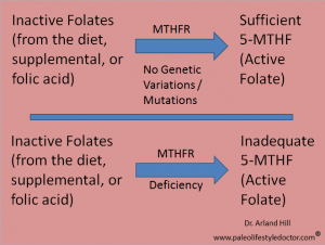 MTHFR Folate defeciency