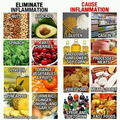 Food that cause and cure arthritis inflammation