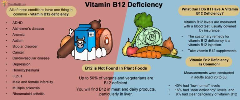 Natural Nerve Health Vitamin